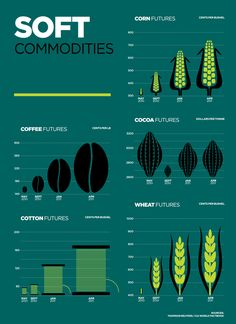 Raconteur - Soft Commodities Infographic originally published in Trading Strategies in The Times newspaper.