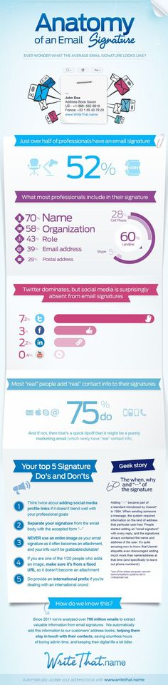 Infographic: What People Put Into Their Email Signatures http://mklnd.com/12HbT0l #marketing #emailmarketing