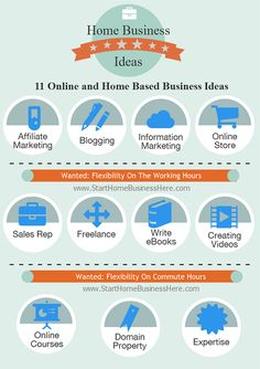 11 Online and Home Based Business Ideas. CLICK to READ MORE!! http://www.starthomebusinesshere.com/2014/09/11-online-and-home-based-business-ideas.html #HomeBasedBusiness #HomeBasedBusinessIdeas #HomeBusinessIdeas #HomeBusiness