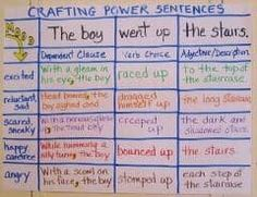 Inspire students to get crafty and creative with their sentences. Update the moods or key words with every writing assignment so students are constantly refining their clauses, verbs and descriptions.