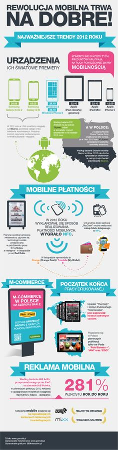 the most important facts from #mobile market in Poland (#infographic in PL)