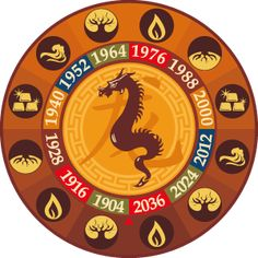Chinese Zodiac - Prediction for the New Year 2014 of Dragon Sign