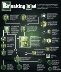 La estructura de los personajes de Breaking bad  http://publimx.mx/192Uljn