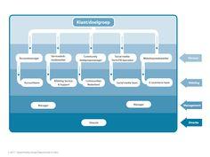 Commerce 3.0 structuur