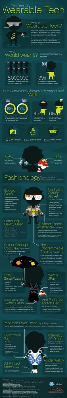"TECH -         ""Infographic: The Growth Of Wearable Technology, The rise of wearable tech""."