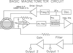 Fluxgate Magnetometers for NASA/GSFC ST5 Mission - Design