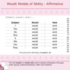 The verb would is a modal verb used to express willingness in the past, polite request, preferences/desires, offers and invitations. Teaching Grammar, English Grammar, Work On Yourself, Meant To Be, Politics, Invitations, Action, Templates, Type