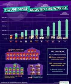 How Big Is The Average House Size Around The World?