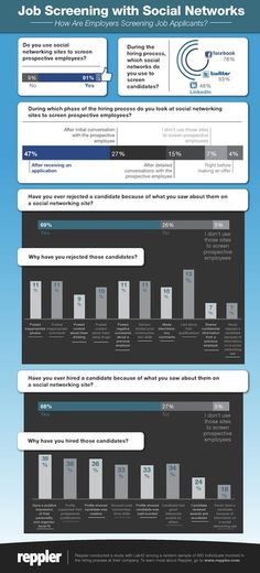 Job Screening with Social Networks {Job Seekers' Social Media: Infographic} (Survey of 300 hiring professionals conducted by Reppler for managing online presence). 91 percent of employers and recruiters thoroughly examined candidate's social network. Employer Branding, Marketing Jobs, Marketing Digital, Media Marketing, Internet Marketing, Social Media Tips, Social Networks, Job Info, Socialism