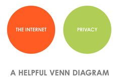 Amen. There is no privacy on the internet. If you don't want something public, don't publish it for the world to see.
