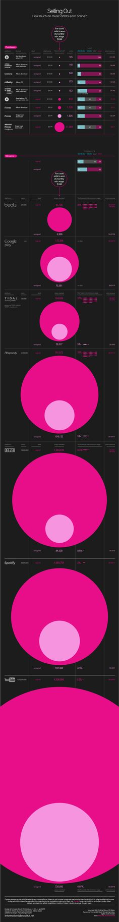 #INFOGRAPHIC: Here's how much musicians make online from Spotify, iTunes & YouTube