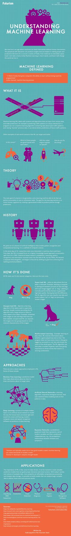 Understanding Machine Learning Infographic - http://elearninginfographics.com/understanding-machine-learning-infographic/