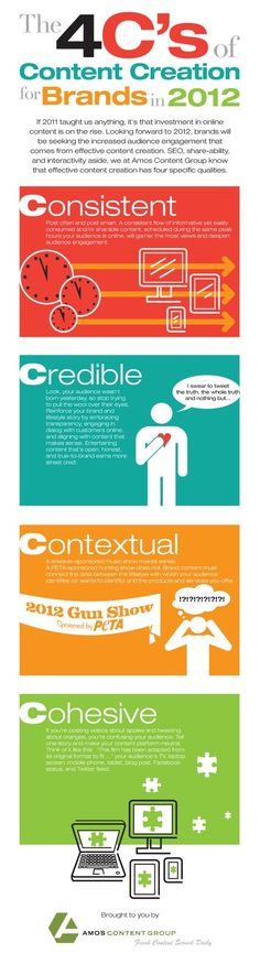 The 4C's of content creation for Brands