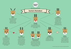 Sunday Infographic: Santa's Reindeer#booksthatmatter #bloomingtwig #bloomingtwigbooks
