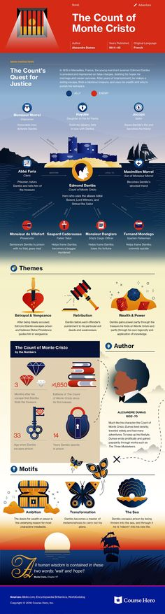 The Count of Monte Cristo infographic  exultant cosmos