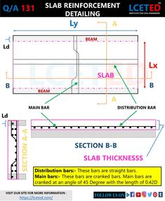 In this article you can know how to calculate steel quantity for slab manually. which you can apply in excel Concrete Slump Test, Grade Of Concrete, Concrete Bar, Concrete Design, Civil Engineering Software, Engineering Notes, Civil Engineering Design, Civil Engineering Construction, Framing Construction