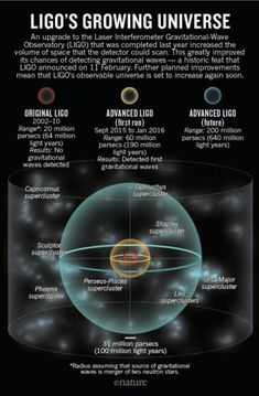 Einstein's Gravitational Waves Discovered
