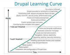 Drupal Basics: Tutorials For Getting Started With Drupal 7    Full article, http://designwoop.com/2012/11/drupal-basics-tutorials-for-getting-started-with-drupal-7/