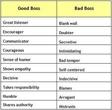 Work on being the good boss; be a better support system to employees! This is why I am so excited about my new job. My boss is all of these good qualities. Work Quotes, Great Quotes, Quotes To Live By, Inspirational Quotes, Executive Summary, Good Boss Bad Boss, Bad Boss Quotes, Bad Manager Quotes, Workplace Bullying