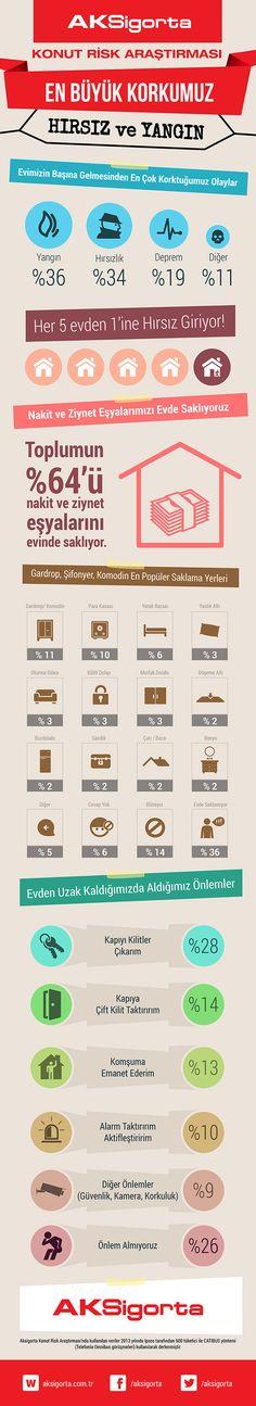 Aksigorta Konut Risk Araştırması #infografik