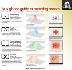 Cheat Sheet: Understand Metering Modes On Your Camera #photography #phototips http://digital-photography-school.com/cheat-sheet-understand-metering-modes-camera/