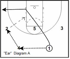 Princeton Offense Style Plays - Coach's Clipboard #Basketball Coaching