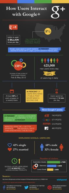 This visual guide details how users are interacting on Google+ and how brands can utilize the network to engage with their community.