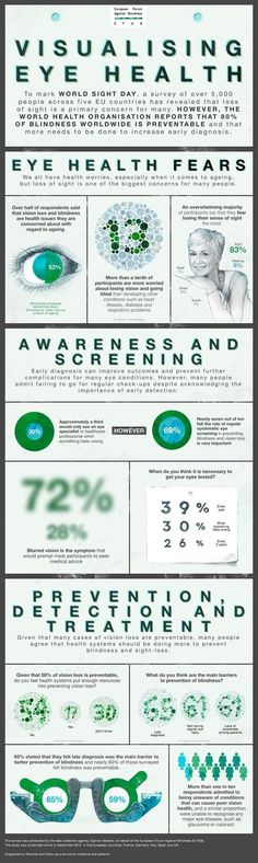 Visualizing Eye Health Facts & Figures #Healthyeyes #infographic