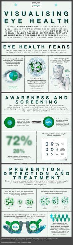 Visualizing Eye Health Facts & Figures #Healthyeyes #infographic