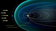 Researchers studying data from NASA's Cassini mission have observed that Saturn's largest moon, Titan, behaves much like Venus, Mars or a comet when exposed to the raw power of the solar wind.