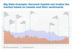 Derwent Capital out-trades the   market based on tweets and their sentiments