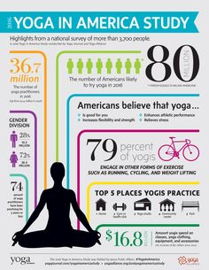 Yoga in America Study. Interesting information infographic.