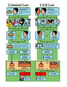 This is a great chart that shows the two different type of cases. This is awesome for kids because it has pictures! : This is a great chart that shows the two different type of cases. This is awesome for kids because it has pictures! Government Lessons, Teaching Government, Political Science, Social Science, Forensic Science, Life Science, A Level Law, Law Notes, Judicial Branch