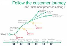 Follow the customer journey and implement processes along it:
