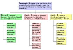 Figure showing that personality disorders are organized into three clusters.