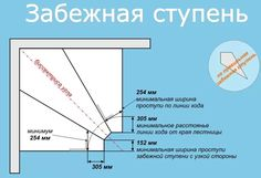лестница с забежными ступенями: 18 тыс изображений найдено в Яндекс.Картинках