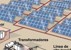 20+ ideas de Energías renovables | energía, energía