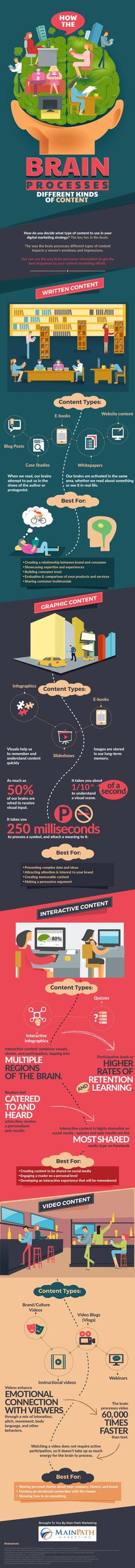 How Our Brain Processes Different Kinds of Content - #Infographic