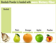 Baobab powder is a Superfruit. Use baobab powder as health supplement and as food ingredient to boost health and vitality! Find more about baobab powder! Fruit Benefits, Health Benefits, Baobab Powder, Super Green Smoothie, Ripe Fruit, Super Foods, Natural Health Remedies, Blood Sugar, Alternative Medicine