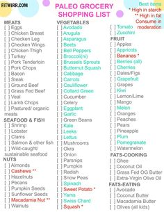 Paleo diet food list: The Paleo Diet is known to foster weight loss, improve heart health, and reduce risk of type 2 diabetes. Despite the diet's amazing health benefits, those interested in Paleo eating to improve their health don't know what's in this caveman's diet. Here's a list of what you can eat and can't eat on the Paleo diet.