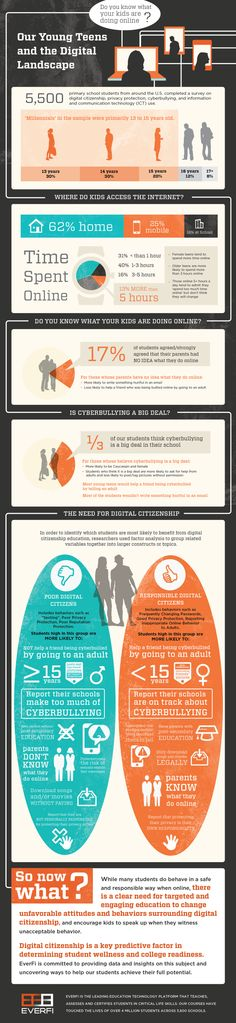 Our Young Teens And The Digital Landscape [INFOGRAPHIC]
