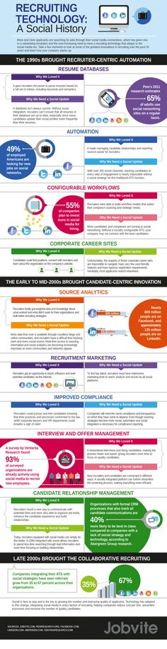 The Evolution of Recruitment Software