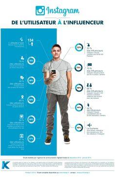Les « instagrameurs », une nouvelle race d'influenceurs ? via @01Business_fr