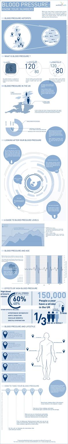Blood Pressure Numbers Infographic