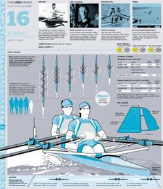 Olympic Rowing Guide | Visit our new infographic gallery at visualoop.com/
