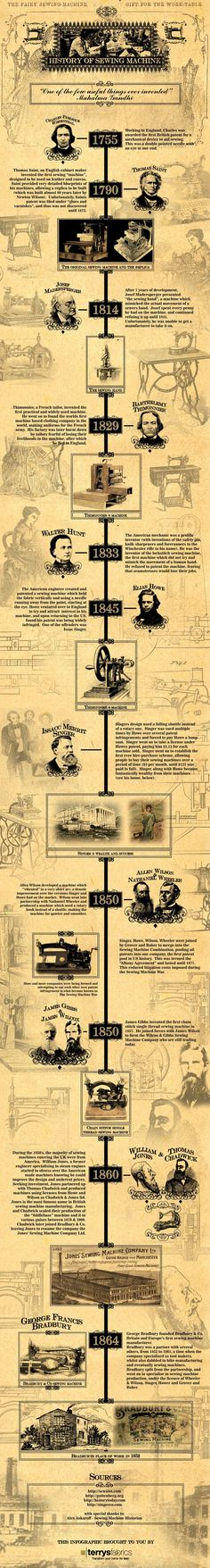 History of Sewing Machine by Terrys Fabrics