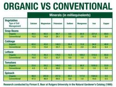#Minerals in #Organic food Vs conventional food.