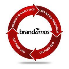 Brandamos Seo Services