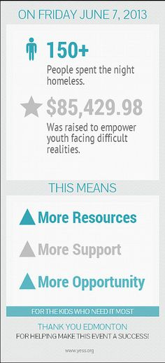 Thanks to everyone who helped make Homeless for a Night 2013 a success:) Infographics, Thankful, Success, Faith, Community, Night, How To Make, Life, Infographic