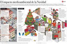 infografía1 El impacto medioambiental de la Navidad